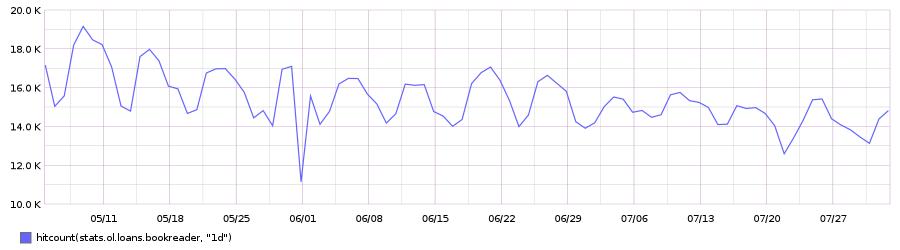 Borrows, last 3 months graph